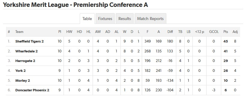 YML-Premiership Conference A
