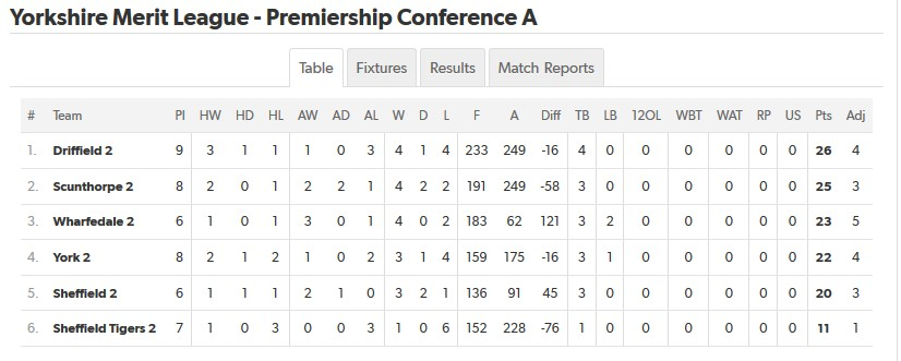 Yorkshire RFU Merit League Table - Sheffield Tigers RUFC